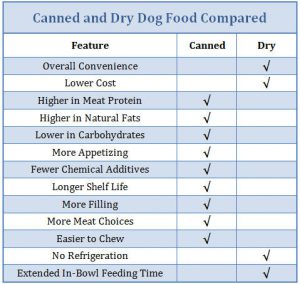 Canned and Dry Dog Food Compared